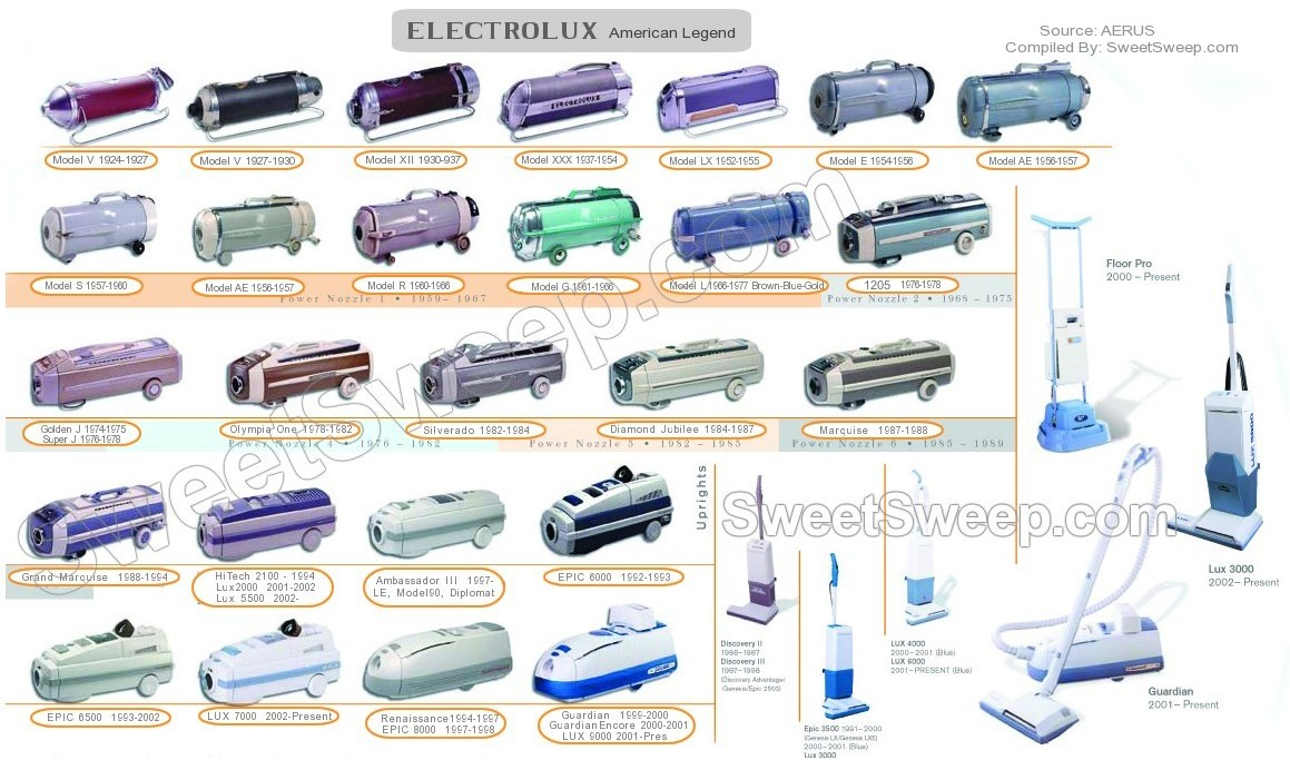 Electrolux Repair Parts Accessories Attachments Tools Filter Queen Vacuum Wiring Diagram Click To Find Your Model Name And Year The Legend Of Models From 1924 Present